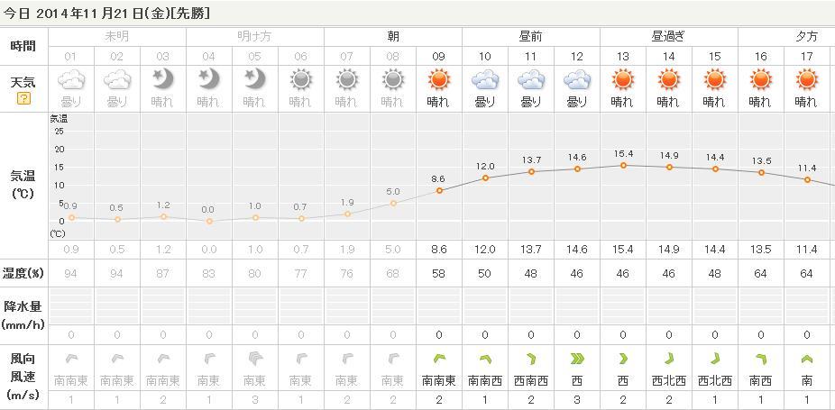 11月21日(金)晴れ