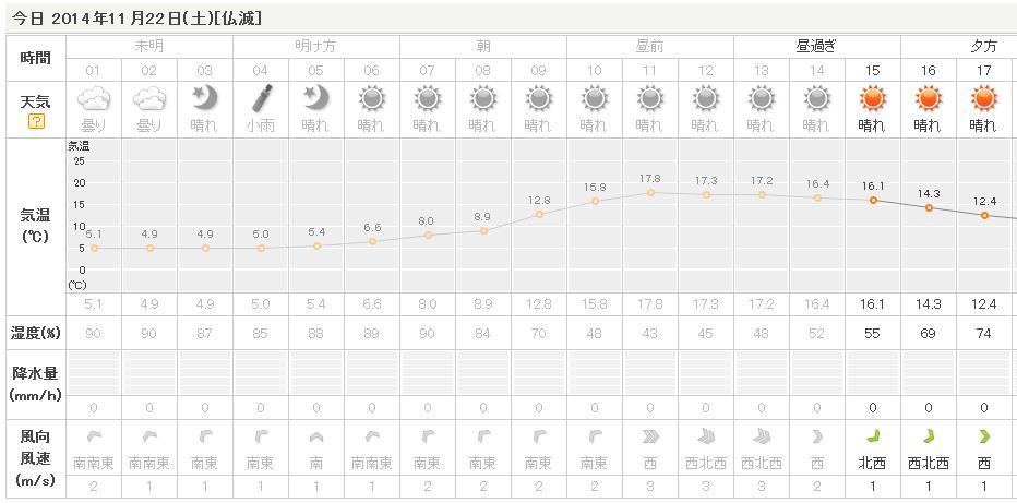 11月22日(土)晴れ