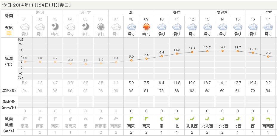 11月24日(月)曇時々晴れ