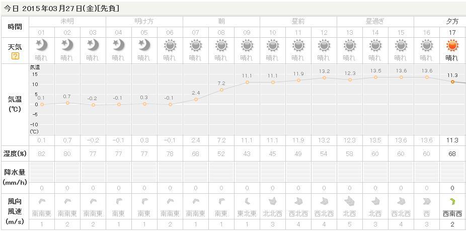 3月27日(金)晴れ