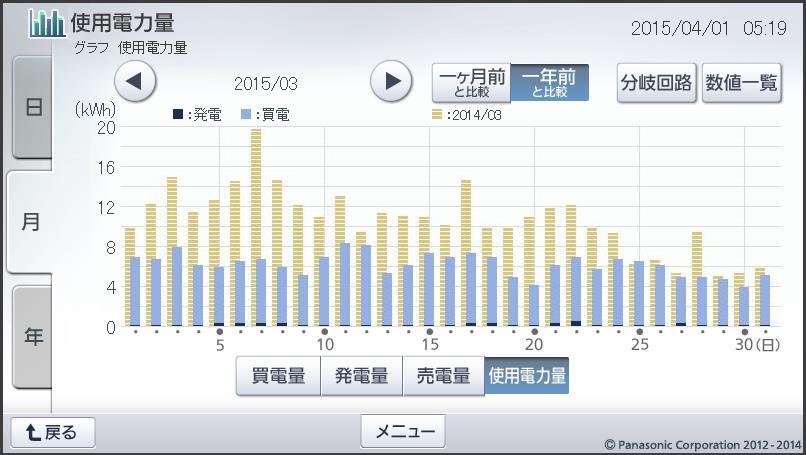月間使用電力量の推移・昨年比