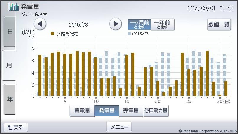 月間発電量の推移